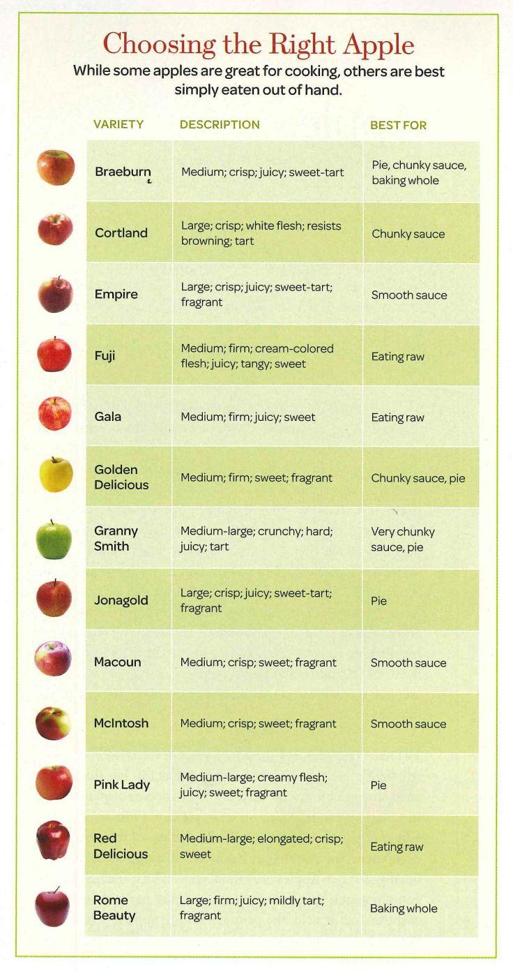 best-apple-chart